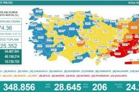 9 Ekim koronavirüs tablosu! Vaka Sayılarında Son Durum