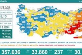 12 Ekim koronavirüs tablosu! Vaka Sayılarında Son Durum