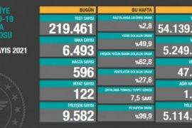 31 Mayıs koronavirüs tablosu! Vaka Sayılarında Son Durum