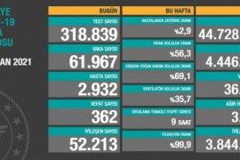 Türkiye'de Son 24 Saatte Kaç Vaka Görüldü? 21 Nisan koronavirüs tablosu!