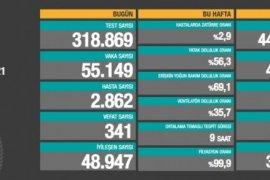 19 Nisan koronavirüs tablosu! Ölüm Sayısında Rekor Artış