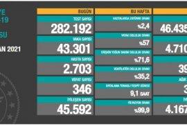 27 Nisan koronavirüs tablosu! Koronavirüste Türkiye'de Son Durum