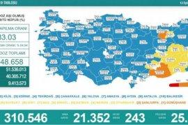 12 Eylül koronavirüs tablosu! Vaka Sayılarında Son Durum