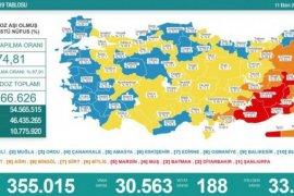 11 Ekim koronavirüs tablosu! Vaka Sayılarında Son Durum