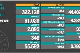 Türkiye'de Son 24 Saatte Kaç Vaka Görüldü? 20 Nisan koronavirüs tablosu!