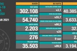 7 Nisan Koronavirüs Tablosu! Sayılar Hala Endişe Verisi Seviyede