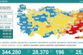 10 Ekim koronavirüs tablosu! Vaka Sayılarında Son Durum