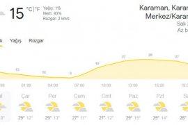 Cezayir Sıcaklıkları Geliyor