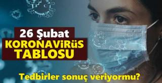 26 Şubat koronavirüs tablosu!